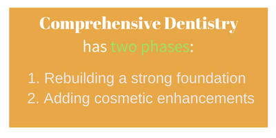 comprehensive dentistry has two phases.